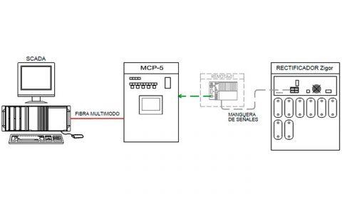 Ibermaq | Depuradora control turbosopladoras